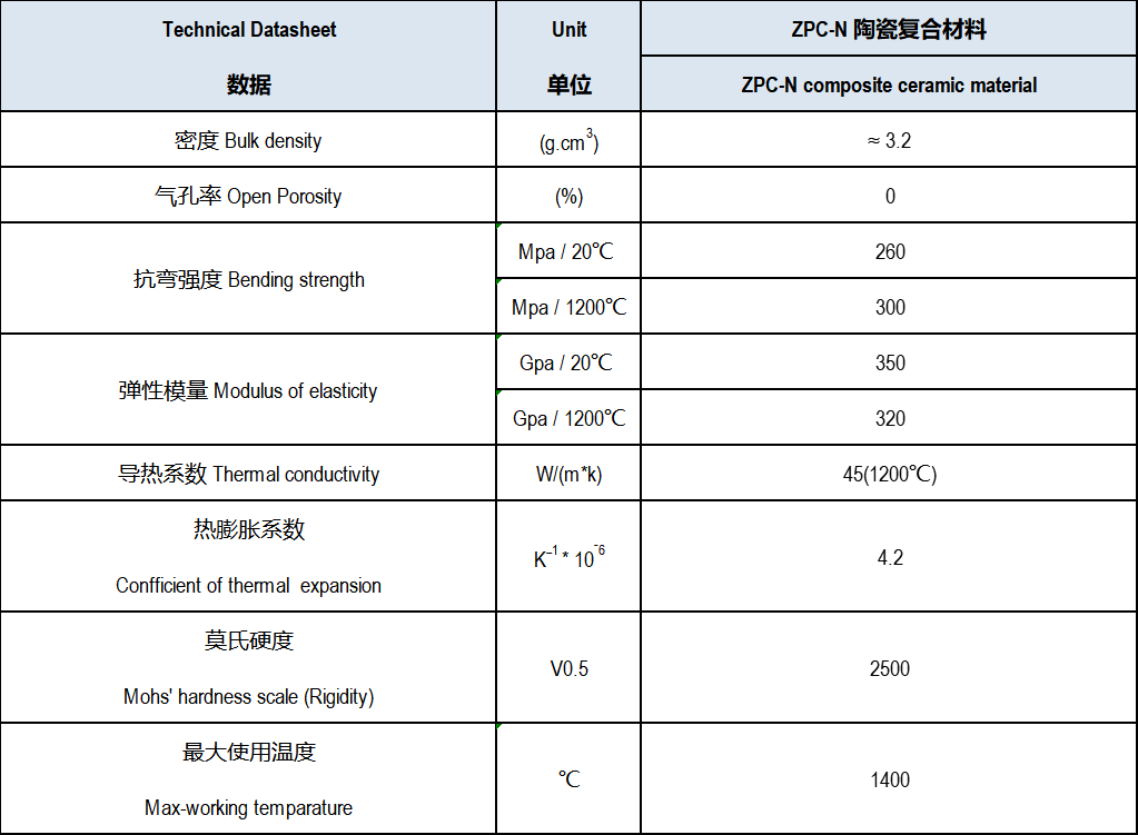 Material Data of Nozzle