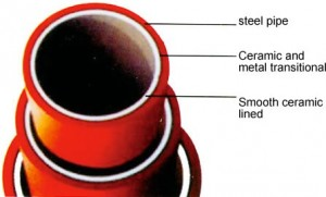 SiC ceramic lined steel pipe