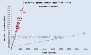 ceramic cyclone lining advantage_副本