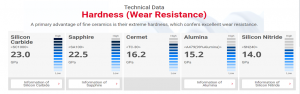 Wear resistance datasheet